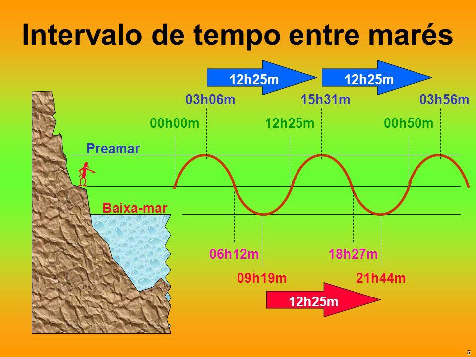 Intervalo de tempo entre marés Baixa-mar Preamar 00h00m 03h06m 06h12m 09h19m 12h25m 15h31m 00h50m 03h56m 18h27m 21h44m 12h25m 5