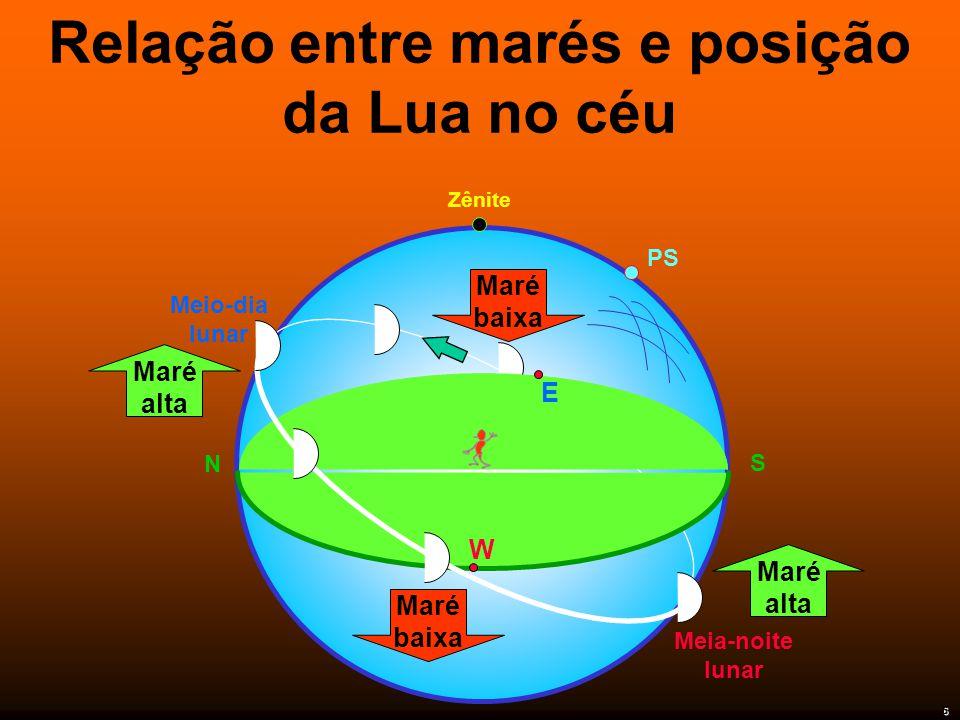 Relação entre marés e posição da Lua no céu Zênite Meio-dia lunar PS N S E W Meia-noite lunar Maré alta Maré alta Maré baixa Maré baixa 6