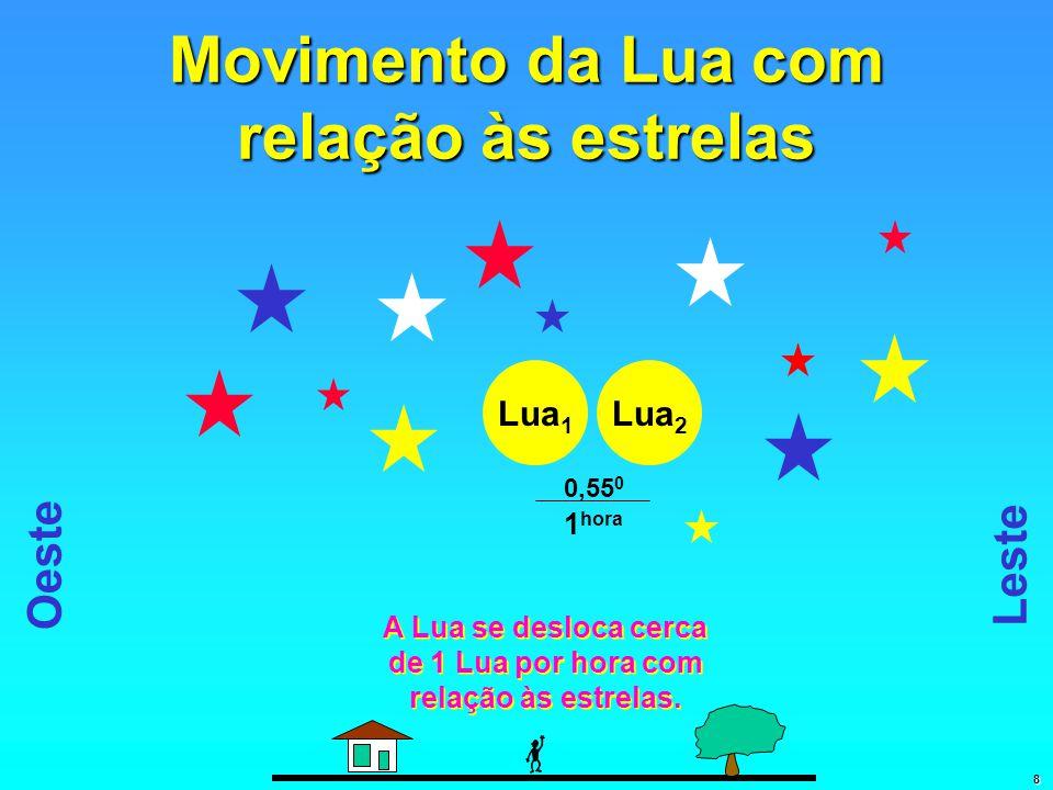 Movimento da Lua com relação às estrelas Lua 2 Leste Oeste Lua 1 1 hora 0,55 0 A Lua se desloca cerca de 1 Lua por hora com relação às estrelas.