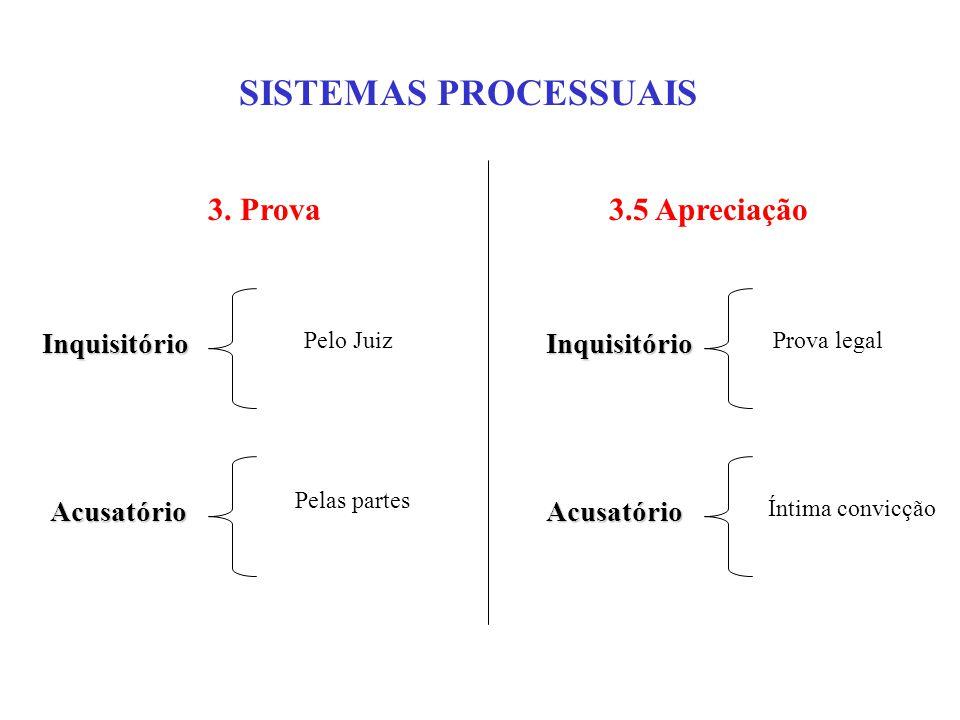 SISTEMAS PROCESSUAIS Inquisitório 3.