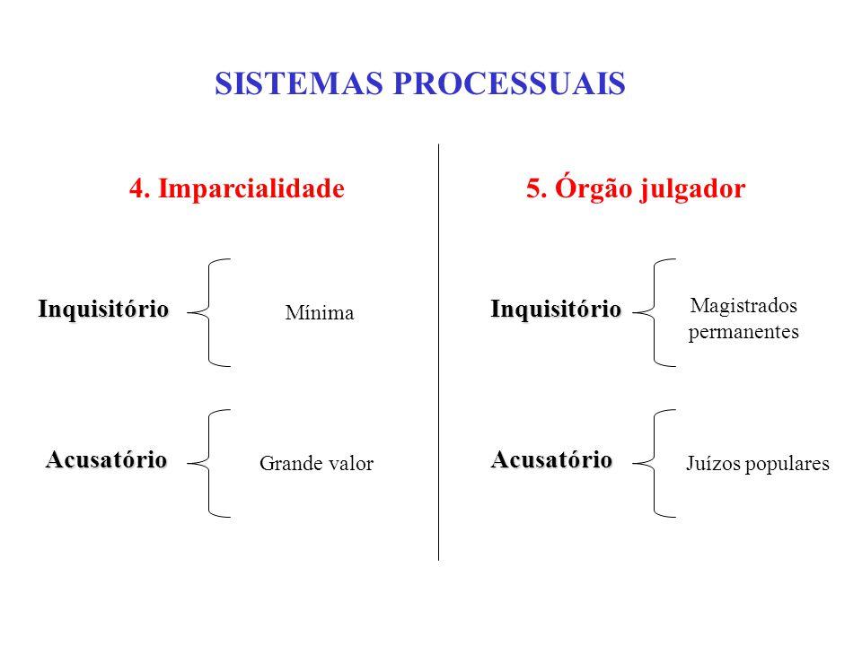 SISTEMAS PROCESSUAIS Inquisitório 4. Imparcialidade Mínima Acusatório Grande valor 5.