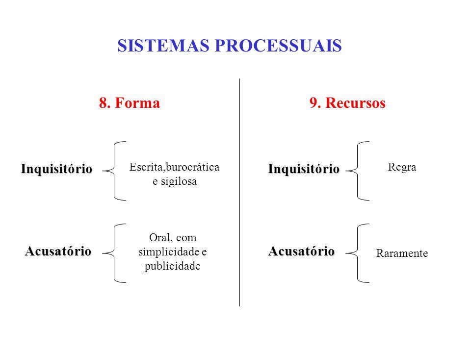 SISTEMAS PROCESSUAIS Inquisitório 8.