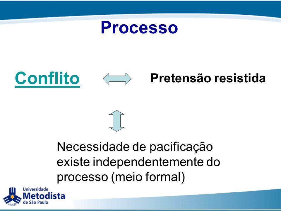 Processo Conflito Pretensão resistida Necessidade de pacificação existe independentemente do processo (meio formal)