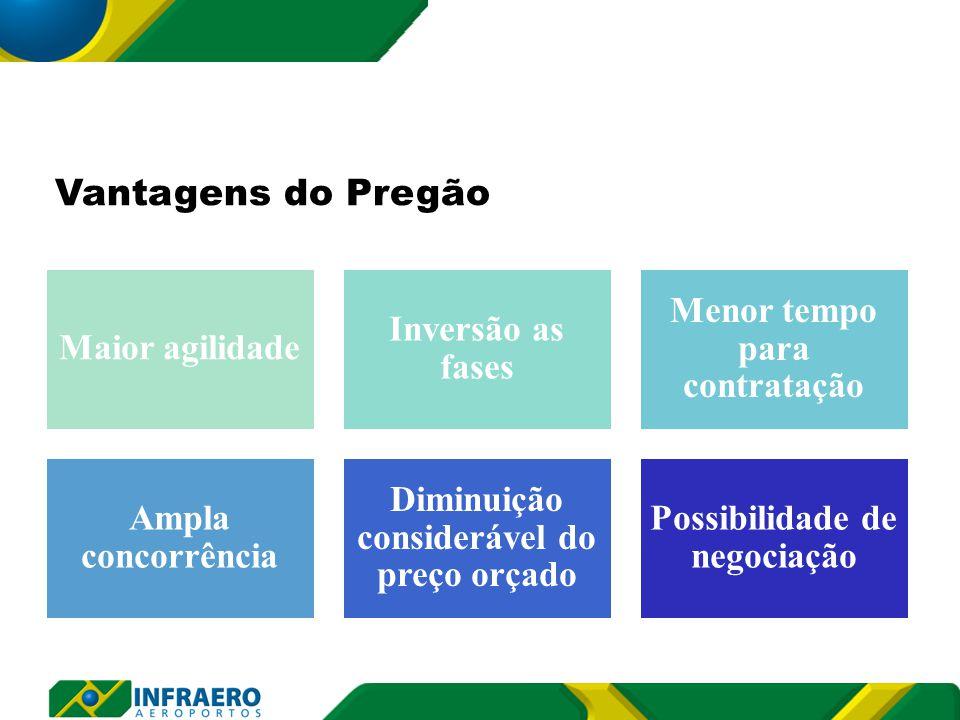Maior agilidade Inversão as fases Menor tempo para contratação Ampla concorrência Diminuição considerável do preço orçado Possibilidade de negociação Vantagens do Pregão