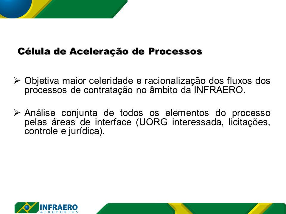  Objetiva maior celeridade e racionalização dos fluxos dos processos de contratação no âmbito da INFRAERO.