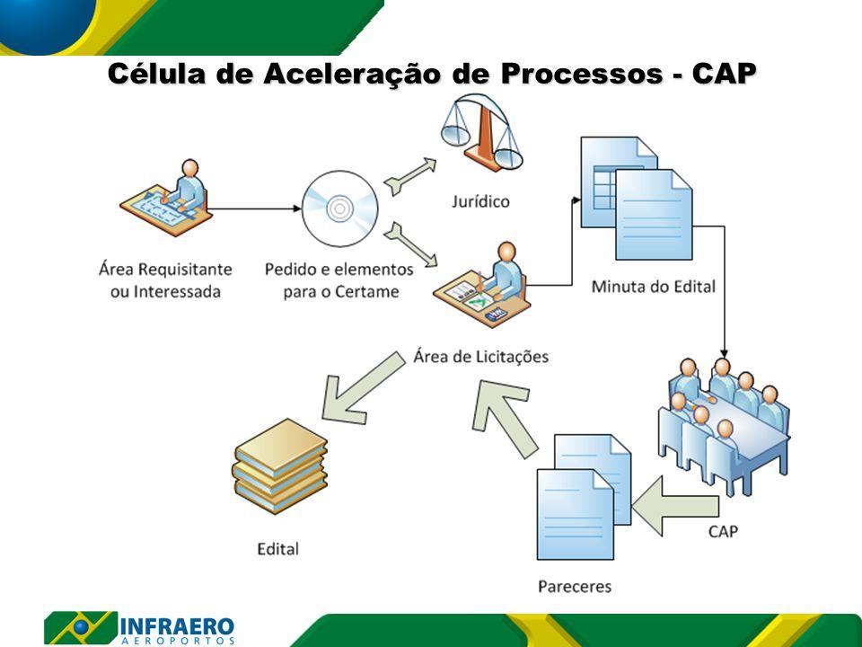 Célula de Aceleração de Processos - CAP