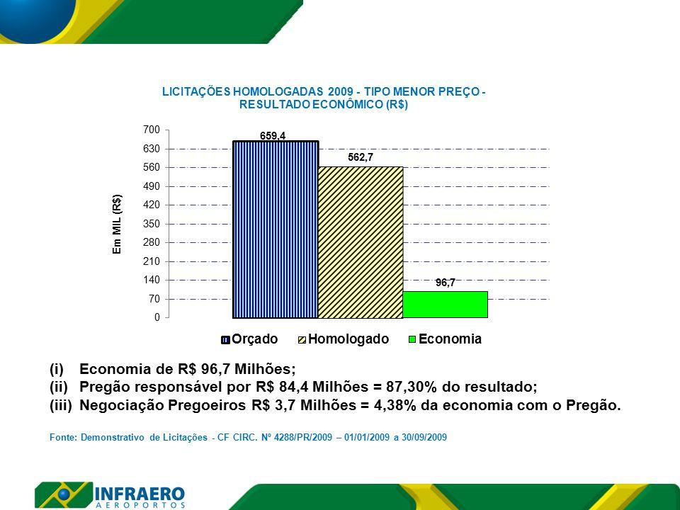(i)Economia de R$ 96,7 Milhões; (ii)Pregão responsável por R$ 84,4 Milhões = 87,30% do resultado; (iii)Negociação Pregoeiros R$ 3,7 Milhões = 4,38% da economia com o Pregão.