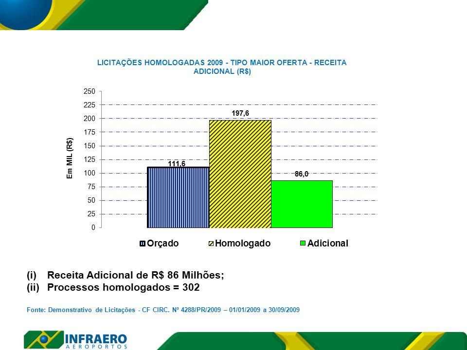 (i)Receita Adicional de R$ 86 Milhões; (ii)Processos homologados = 302 Fonte: Demonstrativo de Licitações - CF CIRC.