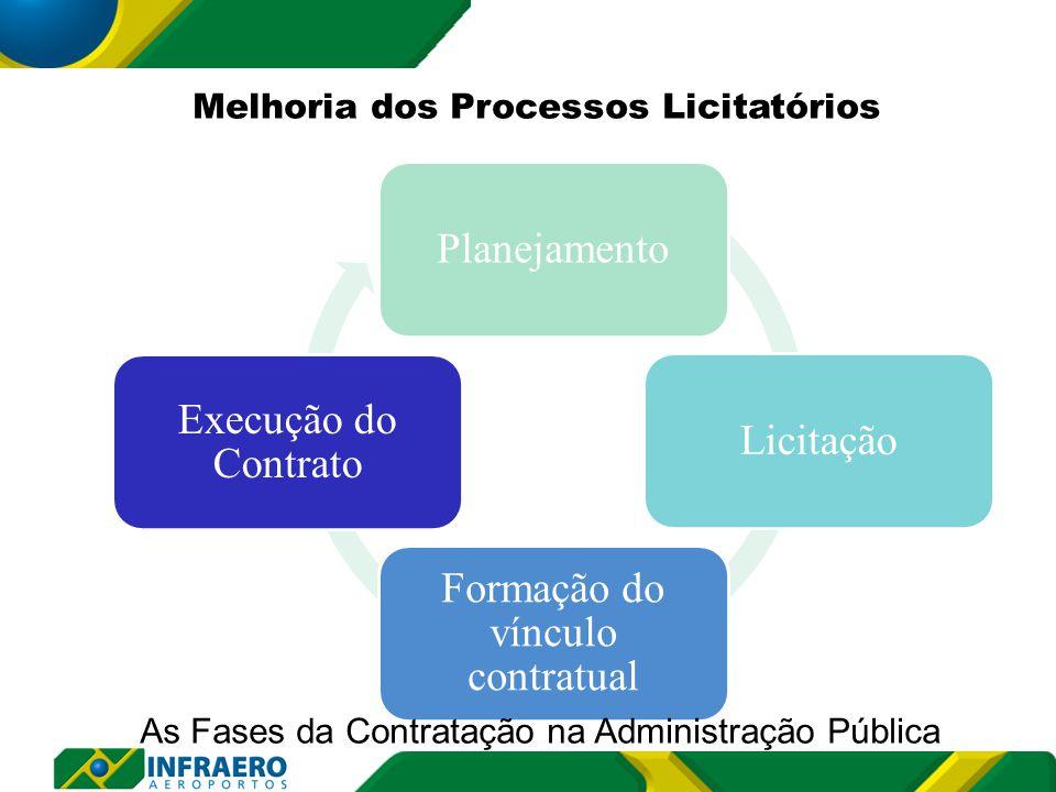 PlanejamentoLicitação Formação do vínculo contratual Execução do Contrato As Fases da Contratação na Administração Pública Melhoria dos Processos Licitatórios