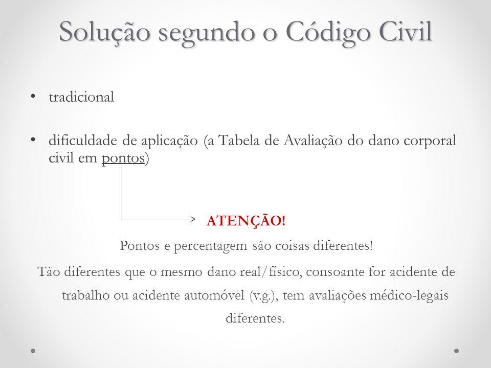 Solução segundo o Código Civil tradicional dificuldade de aplicação (a Tabela de Avaliação do dano corporal civil em pontos) ATENÇÃO! Pontos e percent