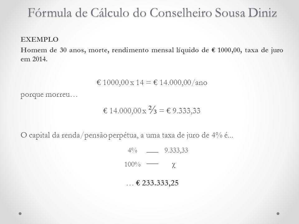 Fórmula de Cálculo do Conselheiro Sousa Diniz EXEMPLO Homem de 30 anos, morte, rendimento mensal líquido de € 1000,00, taxa de juro em 2014. € 1000,00
