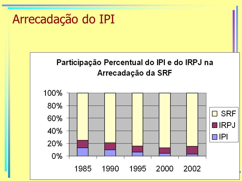 Arrecadação do IPI
