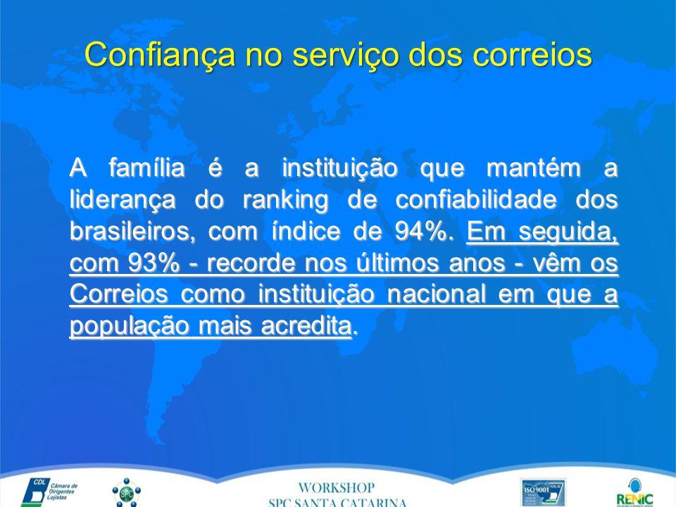 Confiança no serviço dos correios A família é a instituição que mantém a liderança do ranking de confiabilidade dos brasileiros, com índice de 94%.