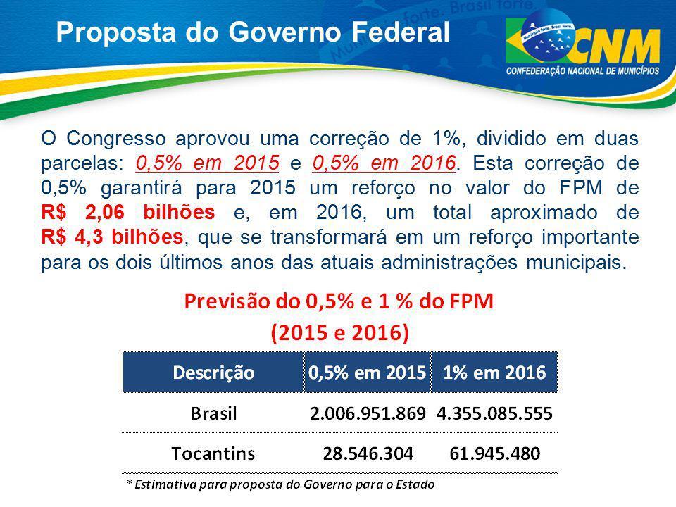 Proposta do Governo Federal O Congresso aprovou uma correção de 1%, dividido em duas parcelas: 0,5% em 2015 e 0,5% em 2016. Esta correção de 0,5% gara