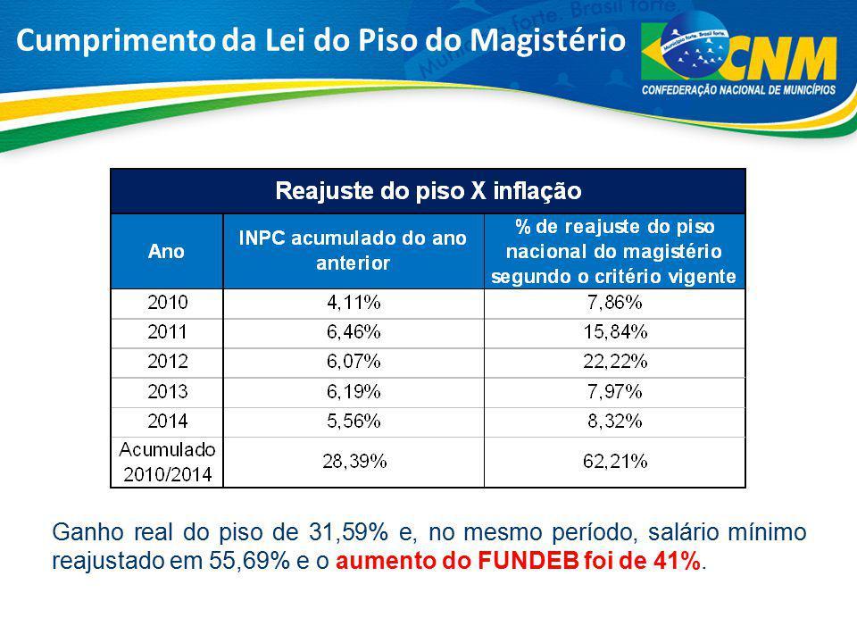 Cumprimento da Lei do Piso do Magistério Ganho real do piso de 31,59% e, no mesmo período, salário mínimo reajustado em 55,69% e o aumento do FUNDEB f