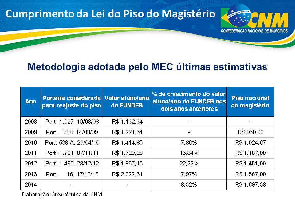Metodologia adotada pelo MEC últimas estimativas Cumprimento da Lei do Piso do Magistério