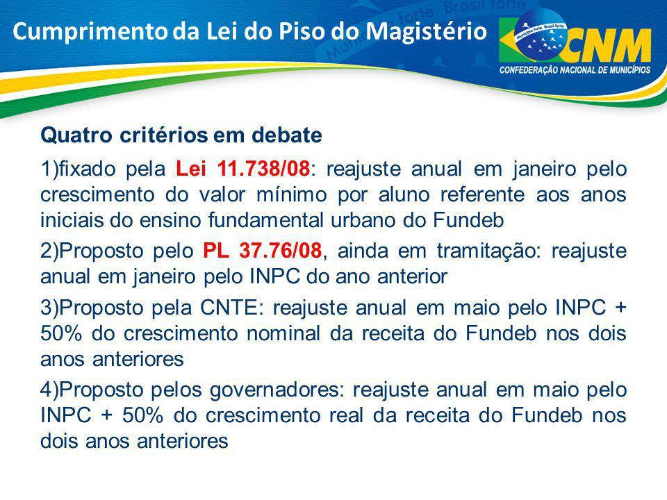 Quatro critérios em debate 1)fixado pela Lei 11.738/08: reajuste anual em janeiro pelo crescimento do valor mínimo por aluno referente aos anos inicia