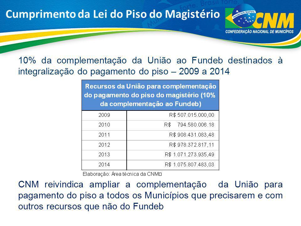 10% da complementação da União ao Fundeb destinados à integralização do pagamento do piso – 2009 a 2014 CNM reivindica ampliar a complementação da Uni