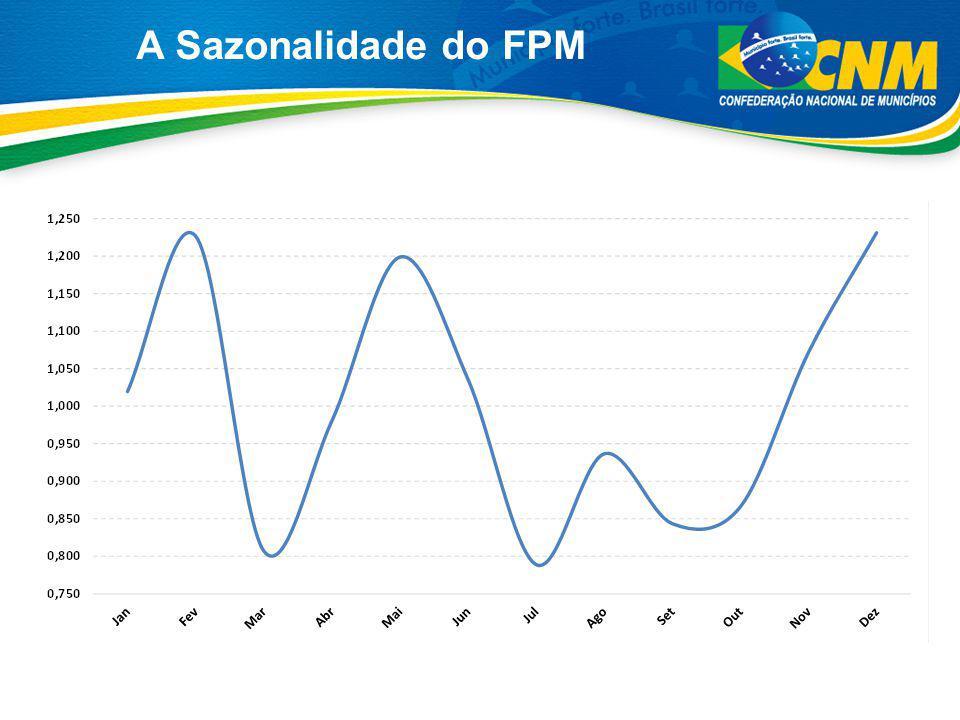 A Sazonalidade do FPM