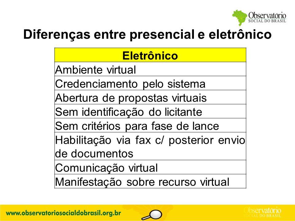 Eletrônico Ambiente virtual Credenciamento pelo sistema Abertura de propostas virtuais Sem identificação do licitante Sem critérios para fase de lance