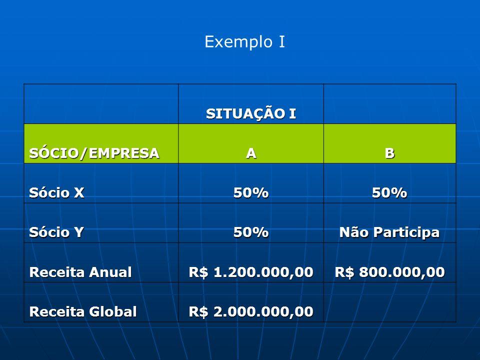 Exemplo I SITUAÇÃO I SÓCIO/EMPRESAAB Sócio X 50%50% Sócio Y 50% Não Participa Receita Anual R$ 1.200.000,00 R$ 800.000,00 Receita Global R$ 2.000.000,