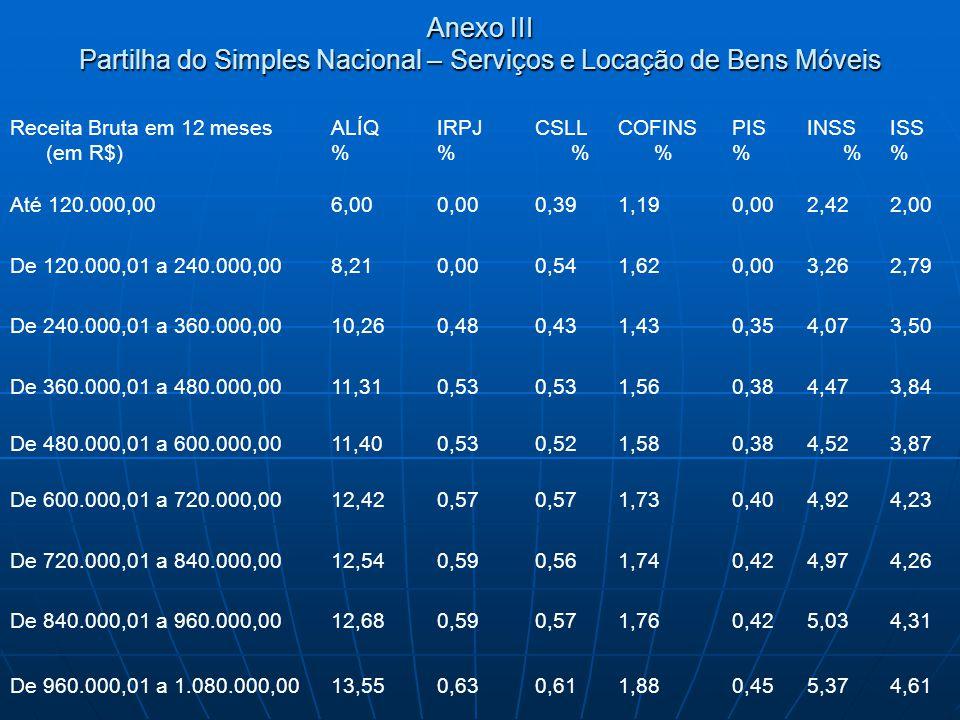 Anexo III Partilha do Simples Nacional – Serviços e Locação de Bens Móveis Receita Bruta em 12 meses (em R$) ALÍQ % IRPJ % CSLL % COFINS % PIS % INSS