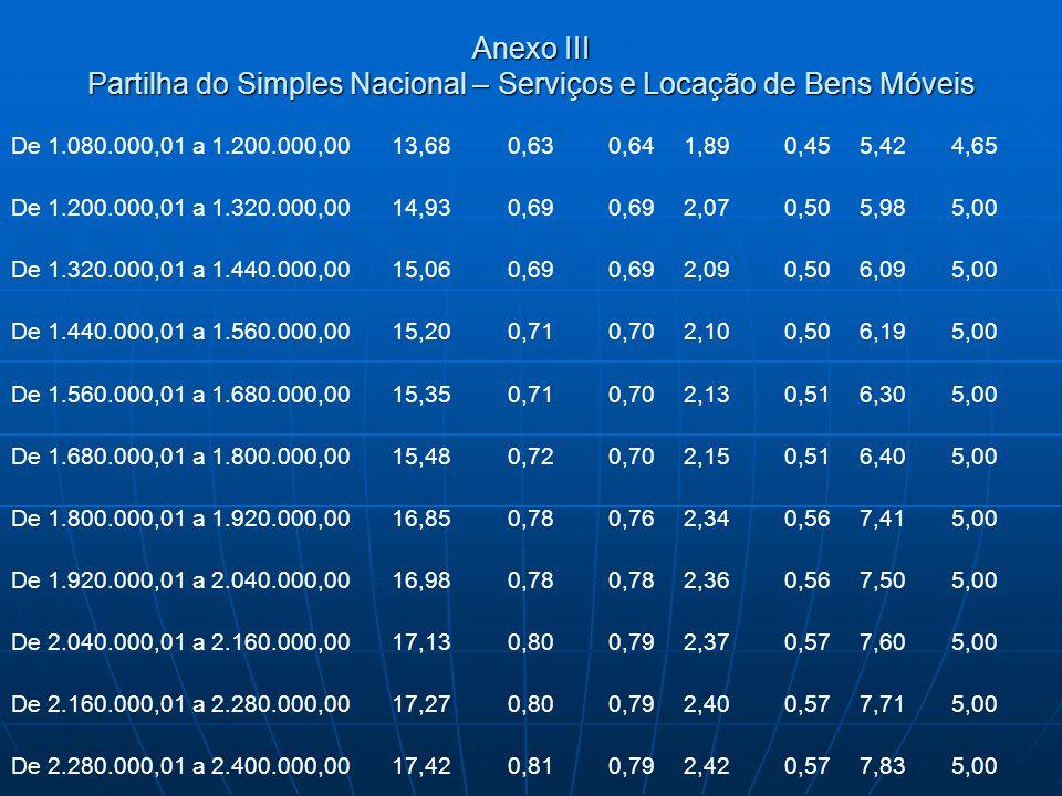 Anexo III Partilha do Simples Nacional – Serviços e Locação de Bens Móveis De 1.080.000,01 a 1.200.000,0013,680,630,641,890,455,424,65 De 1.200.000,01