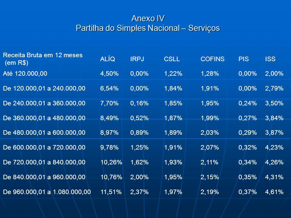 Anexo IV Partilha do Simples Nacional – Serviços Receita Bruta em 12 meses (em R$) ALÍQIRPJCSLLCOFINSPISISS Até 120.000,004,50%0,00%1,22%1,28%0,00%2,0