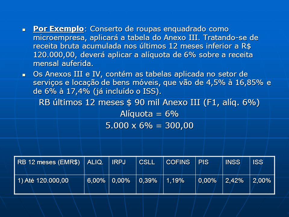 Por Exemplo: Conserto de roupas enquadrado como microempresa, aplicará a tabela do Anexo III. Tratando-se de receita bruta acumulada nos últimos 12 me
