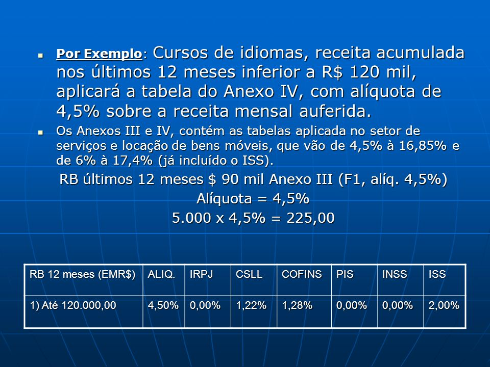 Por Exemplo: Cursos de idiomas, receita acumulada nos últimos 12 meses inferior a R$ 120 mil, aplicará a tabela do Anexo IV, com alíquota de 4,5% sobr