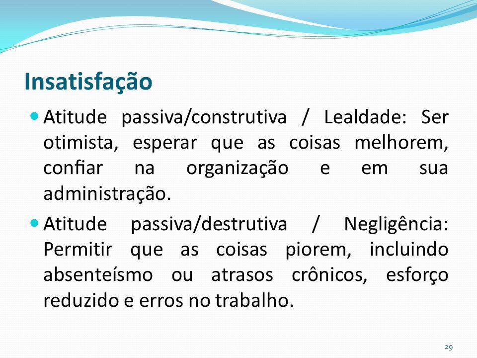 Insatisfação Atitude passiva/construtiva / Lealdade: Ser otimista, esperar que as coisas melhorem, confiar na organização e em sua administração. Atitu