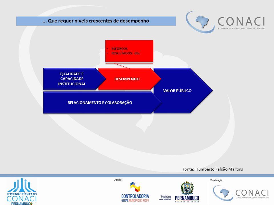 VALOR PÚBLICO DESEMPENHO RELACIONAMENTO E COLABORAÇÃO QUALIDADE E CAPACIDADE INSTITUCIONAL QUALIDADE E CAPACIDADE INSTITUCIONAL ESFORÇOS RESULTADOS: 6