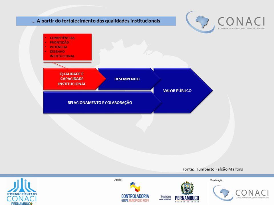 VALOR PÚBLICO DESEMPENHO RELACIONAMENTO E COLABORAÇÃO QUALIDADE E CAPACIDADE INSTITUCIONAL QUALIDADE E CAPACIDADE INSTITUCIONAL COMPETÊNCIAS PRONTIDÃO