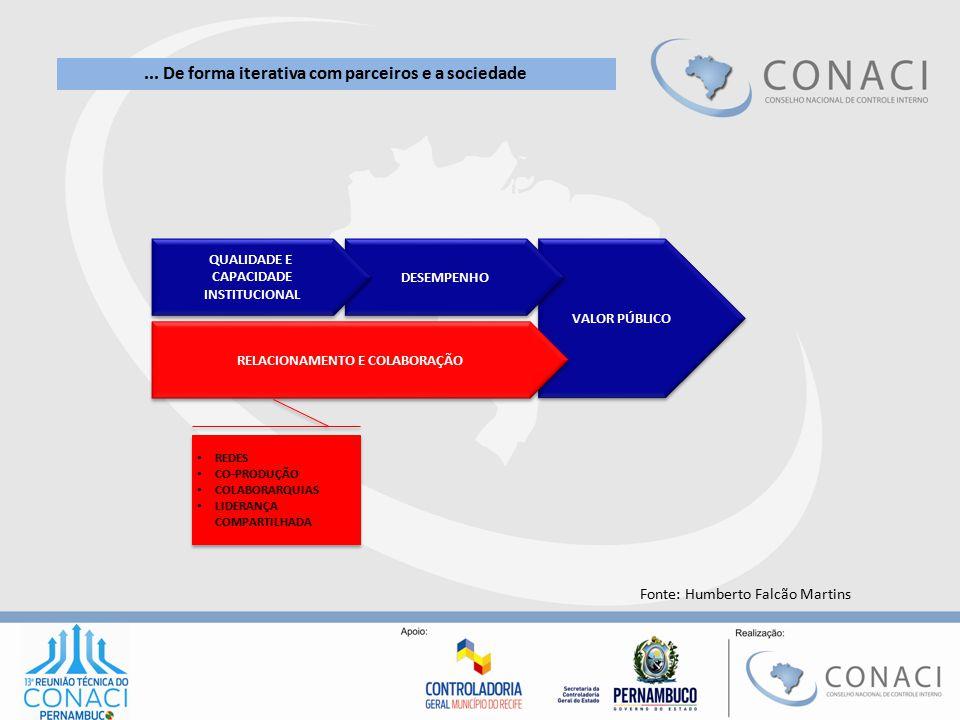VALOR PÚBLICO DESEMPENHO RELACIONAMENTO E COLABORAÇÃO QUALIDADE E CAPACIDADE INSTITUCIONAL QUALIDADE E CAPACIDADE INSTITUCIONAL REDES CO-PRODUÇÃO COLA