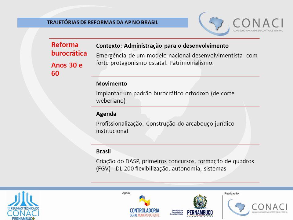 Reforma burocrática Anos 30 e 60 Contexto: Administração para o desenvolvimento Emergência de um modelo nacional desenvolvimentista com forte protagon
