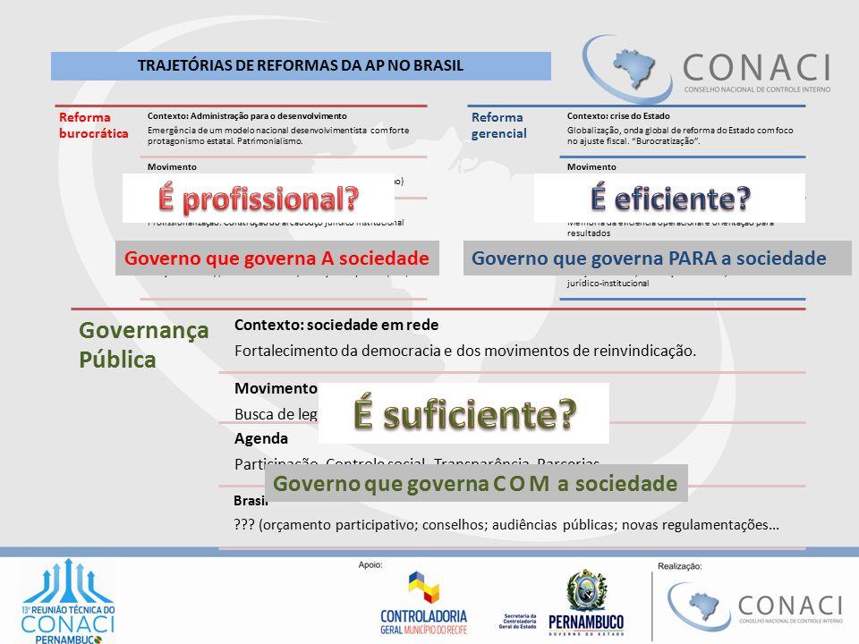 Reforma burocrática Contexto: Administração para o desenvolvimento Emergência de um modelo nacional desenvolvimentista com forte protagonismo estatal.