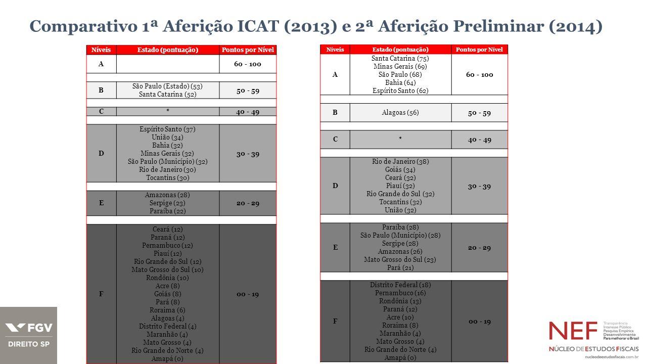 Comparativo 1ª Aferição ICAT (2013) e 2ª Aferição Preliminar (2014) NíveisEstado (pontuação)Pontos por Nível A 60 - 100 B São Paulo (Estado) (53) Santa Catarina (52) 50 - 59 C*40 - 49 D Espírito Santo (37) União (34) Bahia (32) Minas Gerais (32) São Paulo (Município) (32) Rio de Janeiro (30) Tocantins (30) 30 - 39 E Amazonas (28) Serpige (23) Paraíba (22) 20 - 29 F Ceará (12) Paraná (12) Pernambuco (12) Piauí (12) Rio Grande do Sul (12) Mato Grosso do Sul (10) Rondônia (10) Acre (8) Goiás (8) Pará (8) Roraima (6) Alagoas (4) Distrito Federal (4) Maranhão (4) Mato Grosso (4) Rio Grande do Norte (4) Amapá (0) 00 - 19 NíveisEstado (pontuação)Pontos por Nível A Santa Catarina (75) Minas Gerais (69) São Paulo (68) Bahia (64) Espírito Santo (62) 60 - 100 BAlagoas (56)50 - 59 C*40 - 49 D Rio de Janeiro (38) Goiás (34) Ceará (32) Piauí (32) Rio Grande do Sul (32) Tocantins (32) União (32) 30 - 39 E Paraíba (28) São Paulo (Município) (28) Sergipe (28) Amazonas (26) Mato Grosso do Sul (23) Pará (21) 20 - 29 F Distrito Federal (18) Pernambuco (16) Rondônia (13) Paraná (12) Acre (10) Roraima (8) Maranhão (4) Mato Grosso (4) Rio Grande do Norte (4) Amapá (0) 00 - 19