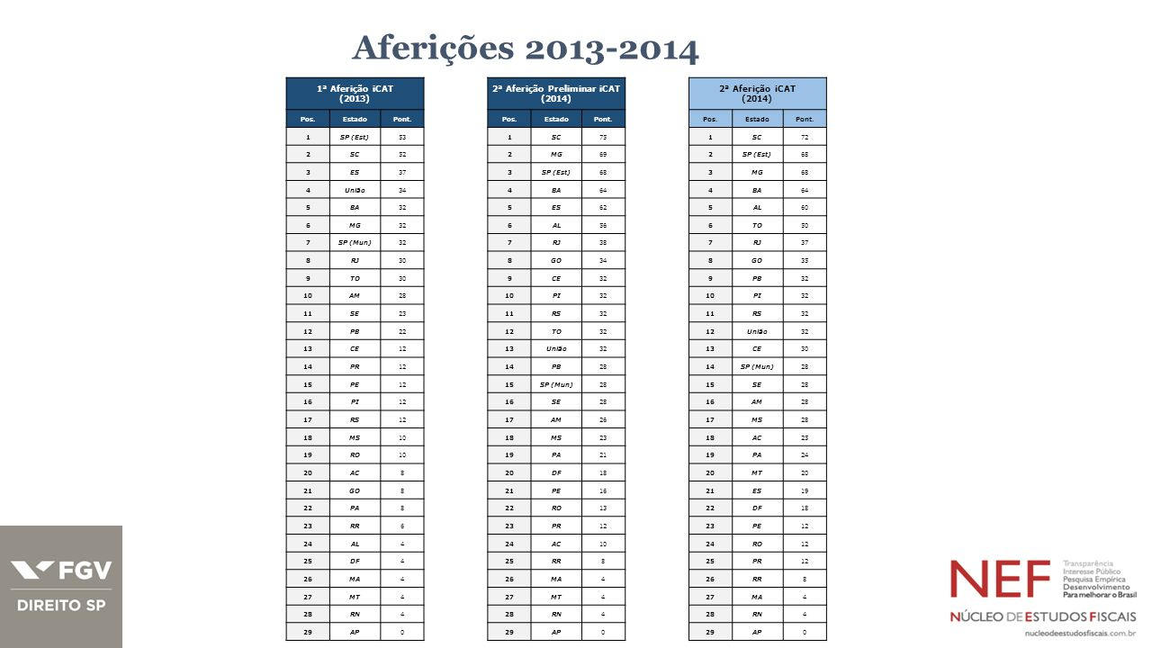 Aferições 2013-2014 1ª Aferição iCAT (2013) 2ª Aferição Preliminar iCAT (2014) 2ª Aferição iCAT (2014) Pos.EstadoPont.Pos.EstadoPont.Pos.EstadoPont.