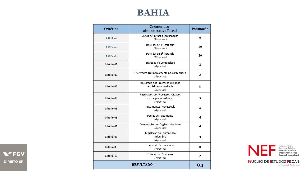 BAHIA Critérios Contencioso Administrativo Fiscal Pontuação Banco 01 Autos de Infração Impugnados (20 pontos) 0 Banco 02 Decisões de 1ª instância (20 pontos) 20 Banco 03 Decisões de 2ª instância (20 pontos) 20 Critério 01 Entrados no Contencioso (4 pontos) 2 Critério 02 Encerrados Definitivamente no Contencioso (4 pontos) 2 Critério 03 Resultado dos Processos Julgados em Primeira Instância (4 pontos) 3 Critério 04 Resultados dos Processos Julgados em Segunda Instância (4 pontos) 3 Critério 05 Andamentos Processuais (4 pontos) 0 Critério 06 Pautas de Julgamento (4 pontos) 4 Critério 07 Composição dos Órgãos Julgadores (4 pontos) 4 Critério 08 Legislação do Contencioso Tributário (4 pontos) 4 Critério 09 Tempo de Permanência (4 pontos) 0 Critério 10 Estoque de Processos (4 Pontos) 2 RESULTADO 64