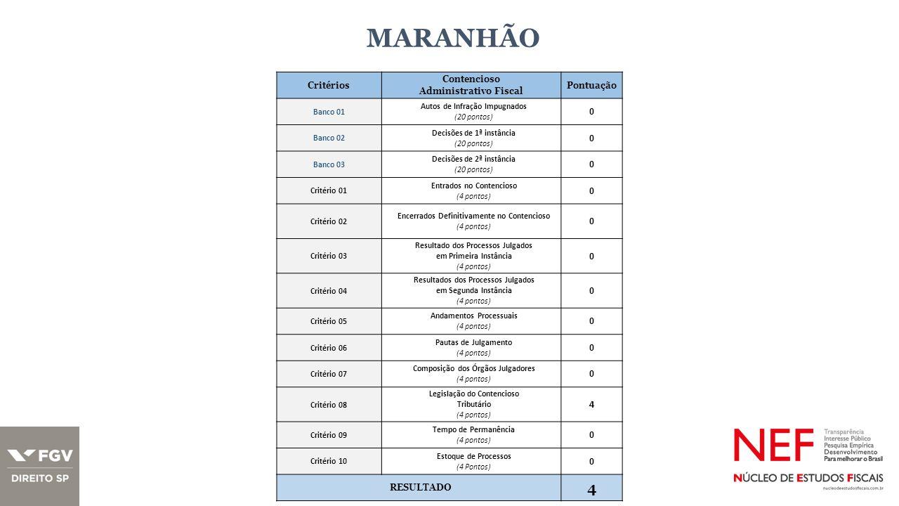 MARANHÃO Critérios Contencioso Administrativo Fiscal Pontuação Banco 01 Autos de Infração Impugnados (20 pontos) 0 Banco 02 Decisões de 1ª instância (20 pontos) 0 Banco 03 Decisões de 2ª instância (20 pontos) 0 Critério 01 Entrados no Contencioso (4 pontos) 0 Critério 02 Encerrados Definitivamente no Contencioso (4 pontos) 0 Critério 03 Resultado dos Processos Julgados em Primeira Instância (4 pontos) 0 Critério 04 Resultados dos Processos Julgados em Segunda Instância (4 pontos) 0 Critério 05 Andamentos Processuais (4 pontos) 0 Critério 06 Pautas de Julgamento (4 pontos) 0 Critério 07 Composição dos Órgãos Julgadores (4 pontos) 0 Critério 08 Legislação do Contencioso Tributário (4 pontos) 4 Critério 09 Tempo de Permanência (4 pontos) 0 Critério 10 Estoque de Processos (4 Pontos) 0 RESULTADO 4