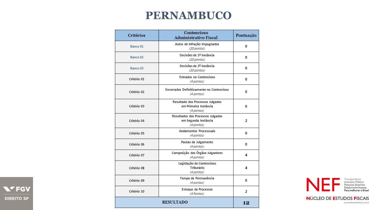 PERNAMBUCO Critérios Contencioso Administrativo Fiscal Pontuação Banco 01 Autos de Infração Impugnados (20 pontos) 0 Banco 02 Decisões de 1ª instância (20 pontos) 0 Banco 03 Decisões de 2ª instância (20 pontos) 0 Critério 01 Entrados no Contencioso (4 pontos) 0 Critério 02 Encerrados Definitivamente no Contencioso (4 pontos) 0 Critério 03 Resultado dos Processos Julgados em Primeira Instância (4 pontos) 0 Critério 04 Resultados dos Processos Julgados em Segunda Instância (4 pontos) 2 Critério 05 Andamentos Processuais (4 pontos) 0 Critério 06 Pautas de Julgamento (4 pontos) 0 Critério 07 Composição dos Órgãos Julgadores (4 pontos) 4 Critério 08 Legislação do Contencioso Tributário (4 pontos) 4 Critério 09 Tempo de Permanência (4 pontos) 0 Critério 10 Estoque de Processos (4 Pontos) 2 RESULTADO 12
