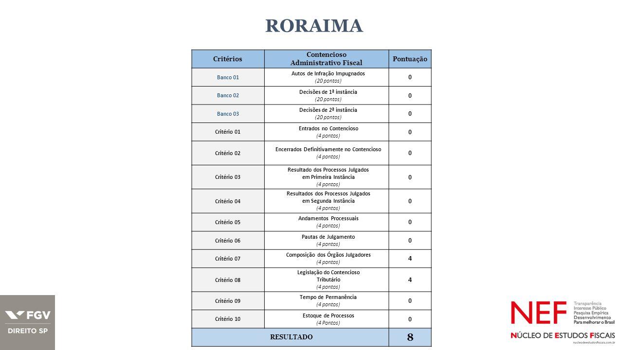 RORAIMA Critérios Contencioso Administrativo Fiscal Pontuação Banco 01 Autos de Infração Impugnados (20 pontos) 0 Banco 02 Decisões de 1ª instância (20 pontos) 0 Banco 03 Decisões de 2ª instância (20 pontos) 0 Critério 01 Entrados no Contencioso (4 pontos) 0 Critério 02 Encerrados Definitivamente no Contencioso (4 pontos) 0 Critério 03 Resultado dos Processos Julgados em Primeira Instância (4 pontos) 0 Critério 04 Resultados dos Processos Julgados em Segunda Instância (4 pontos) 0 Critério 05 Andamentos Processuais (4 pontos) 0 Critério 06 Pautas de Julgamento (4 pontos) 0 Critério 07 Composição dos Órgãos Julgadores (4 pontos) 4 Critério 08 Legislação do Contencioso Tributário (4 pontos) 4 Critério 09 Tempo de Permanência (4 pontos) 0 Critério 10 Estoque de Processos (4 Pontos) 0 RESULTADO 8