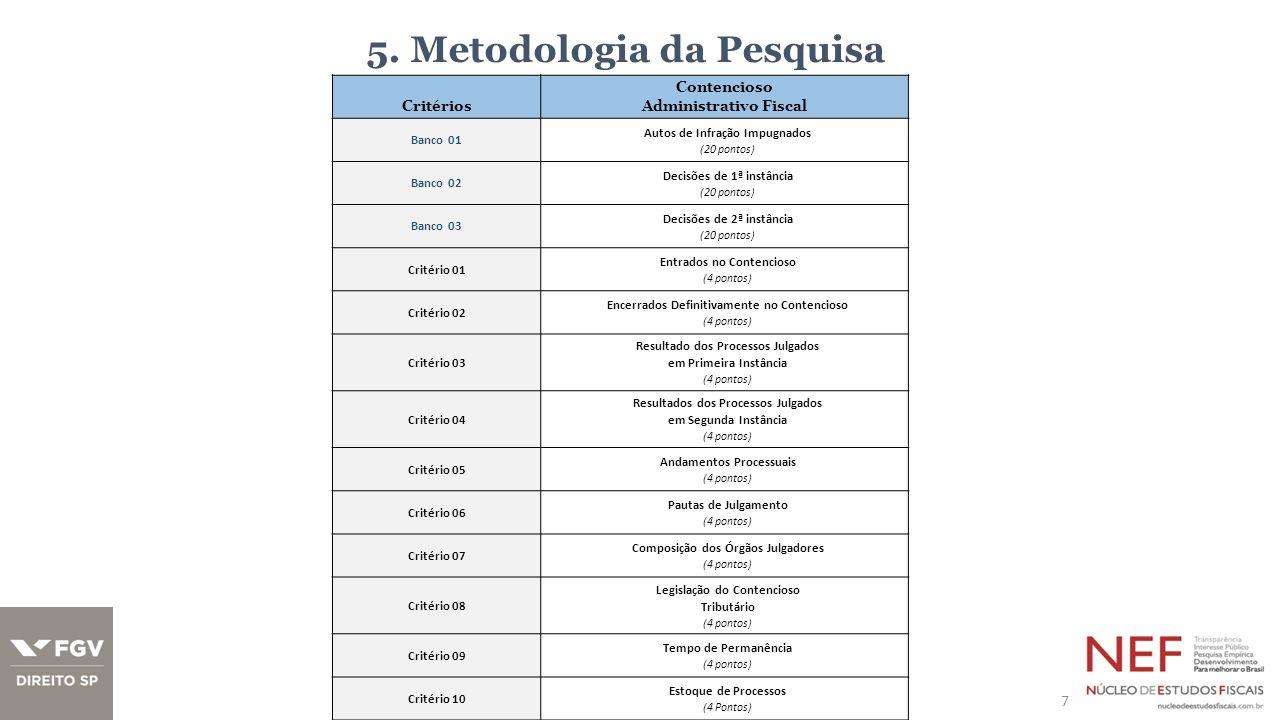 5. Metodologia da Pesquisa 7 Critérios Contencioso Administrativo Fiscal Banco 01 Autos de Infração Impugnados (20 pontos) Banco 02 Decisões de 1ª ins