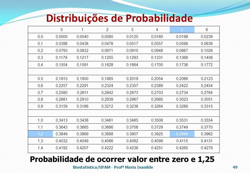Distribuições de Probabilidade 0123456 0,00,00000,00400,00800,01200,01600,01990,0239 0,10,03980,04380,04780,05170,05570,05960,0636 0,20,07930,08320,08
