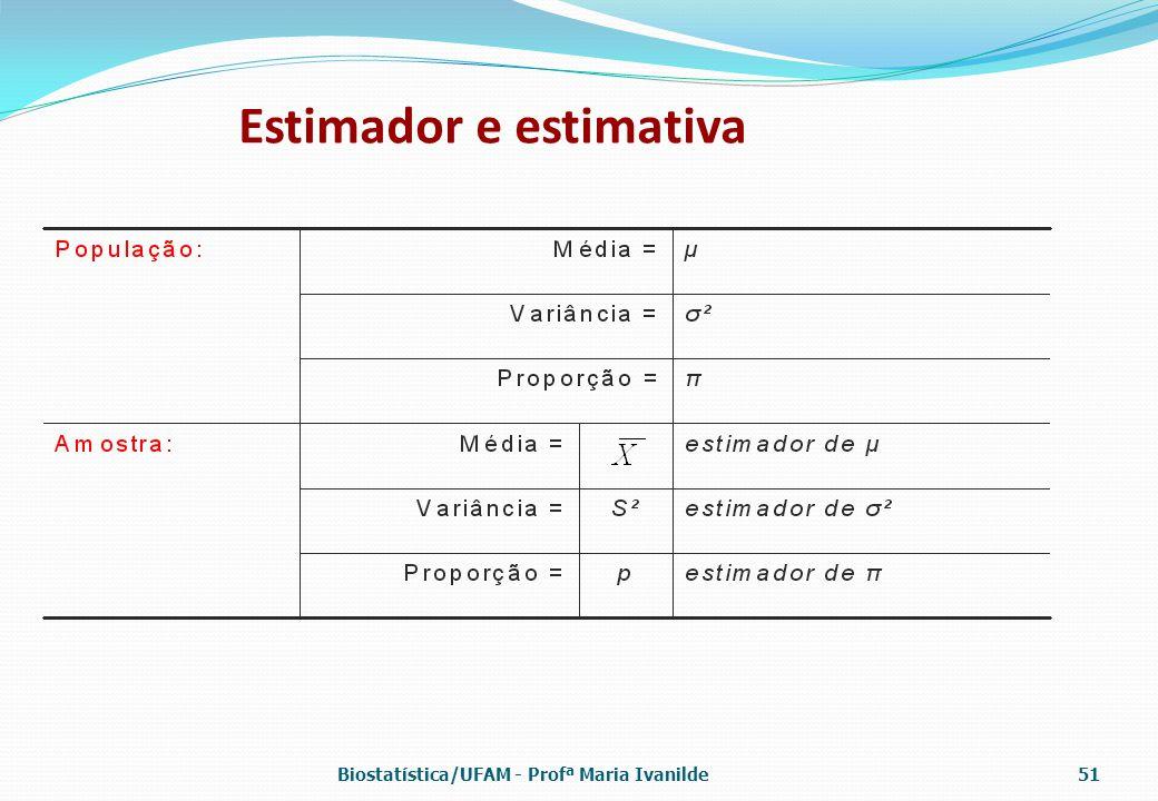 Estimador e estimativa Biostatística/UFAM - Profª Maria Ivanilde51