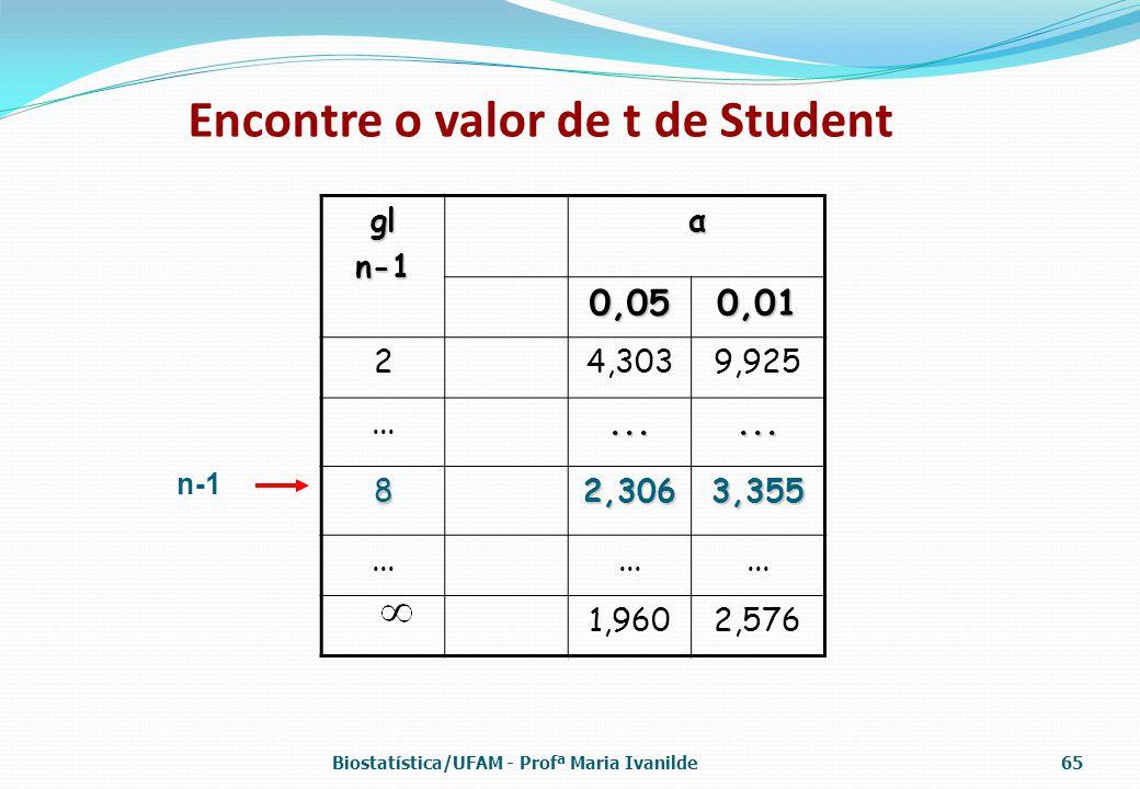 Encontre o valor de t de Student gln-1α 0,050,01 24,3039,925......... 82,3063,355 1,9602,576 n-1 Biostatística/UFAM - Profª Maria Ivanilde65