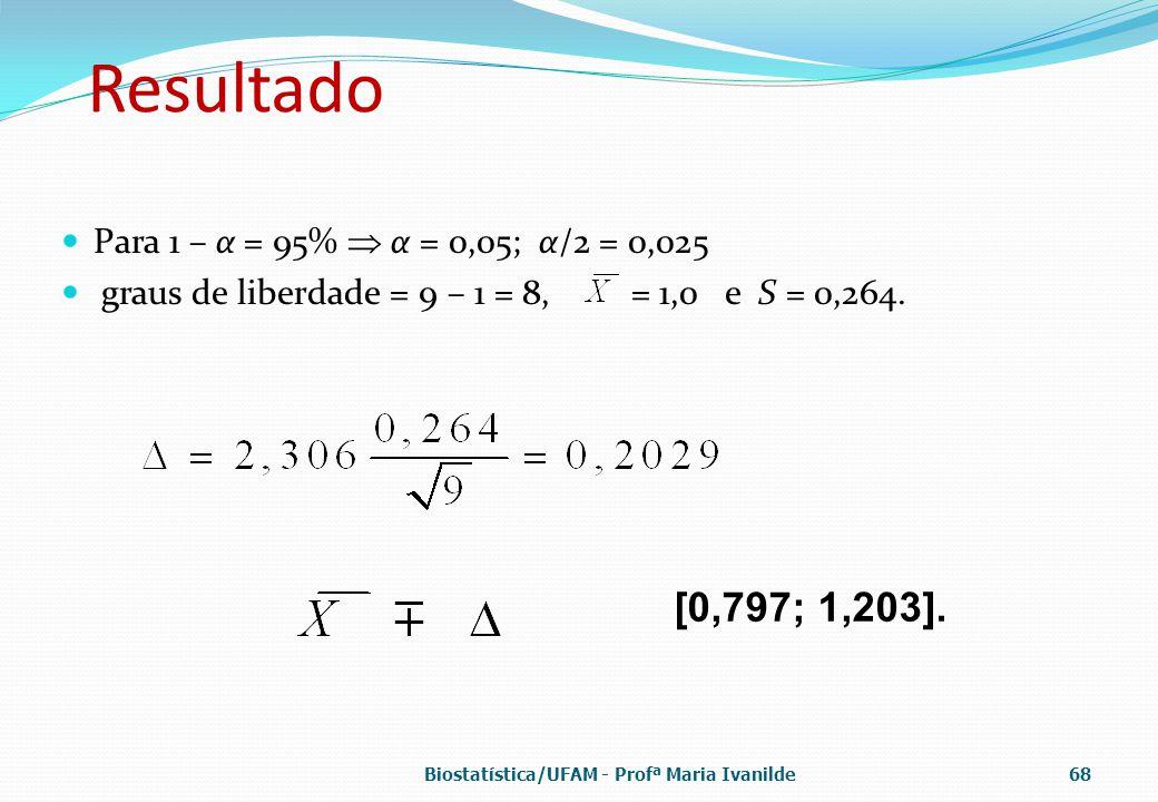 Resultado Para 1 – α = 95%  α = 0,05; α/2 = 0,025 graus de liberdade = 9 – 1 = 8, = 1,0 e S = 0,264. [0,797; 1,203]. Biostatística/UFAM - Profª Maria