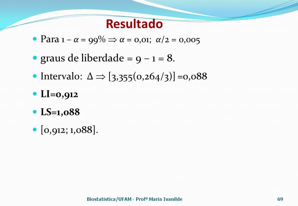 Resultado Para 1 – α = 99%  α = 0,01; α/2 = 0,005 graus de liberdade = 9 – 1 = 8. Intervalo: ∆  [3,355(0,264/3)] =0,088 LI=0,912 LS=1,088 [0,912; 1,