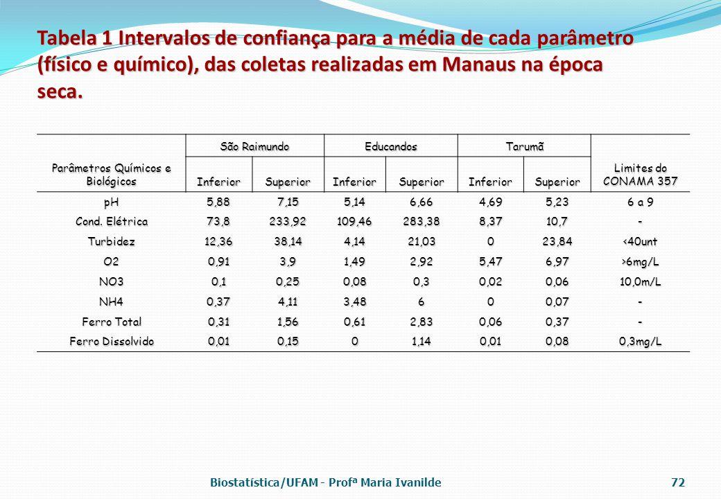 Tabela 1 Intervalos de confiança para a média de cada parâmetro (físico e químico), das coletas realizadas em Manaus na época seca. Parâmetros Químico
