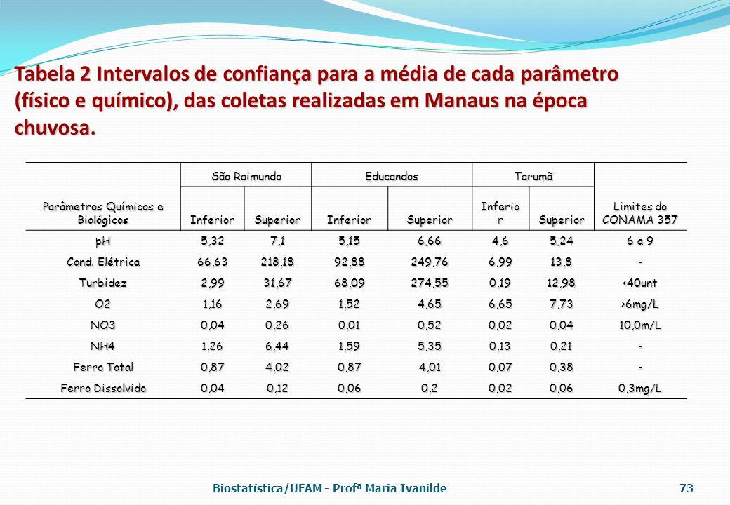 Tabela 2 Intervalos de confiança para a média de cada parâmetro (físico e químico), das coletas realizadas em Manaus na época chuvosa. Parâmetros Quím